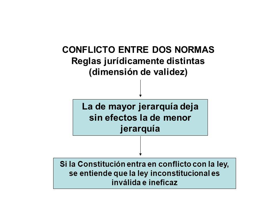 CONFLICTO ENTRE DOS NORMAS Reglas jurídicamente distintas