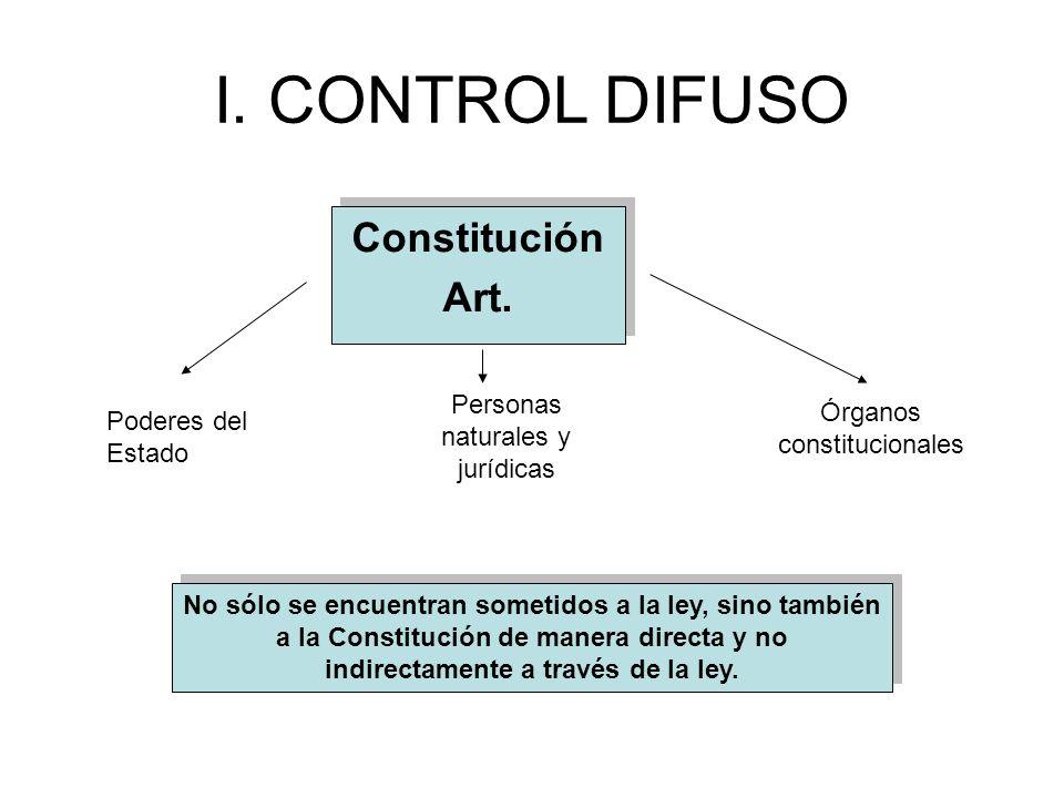 I. CONTROL DIFUSO Constitución Art. Personas naturales y jurídicas
