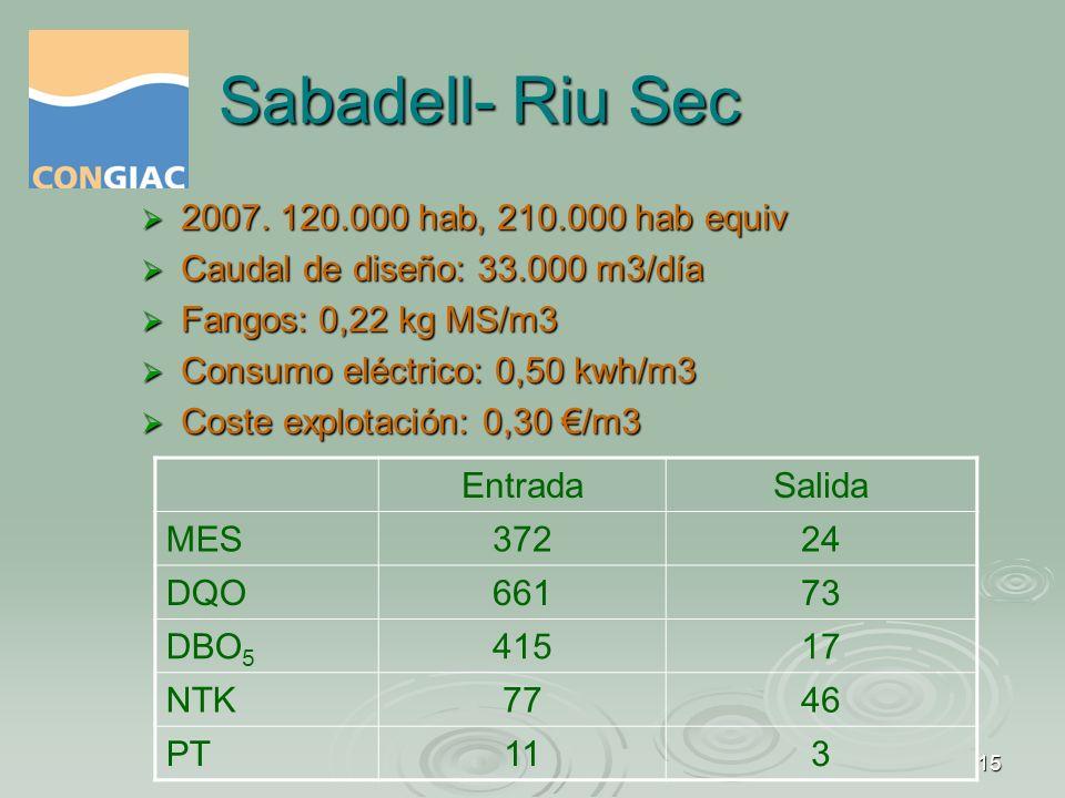 Sabadell- Riu Sec 2007. 120.000 hab, 210.000 hab equiv