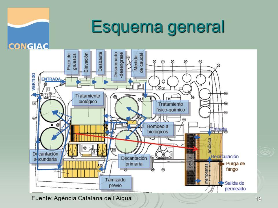 Esquema general Fuente: Agència Catalana de l'Aigua