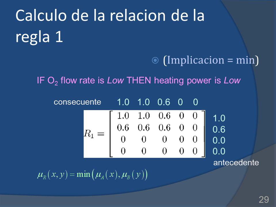 Calculo de la relacion de la regla 1