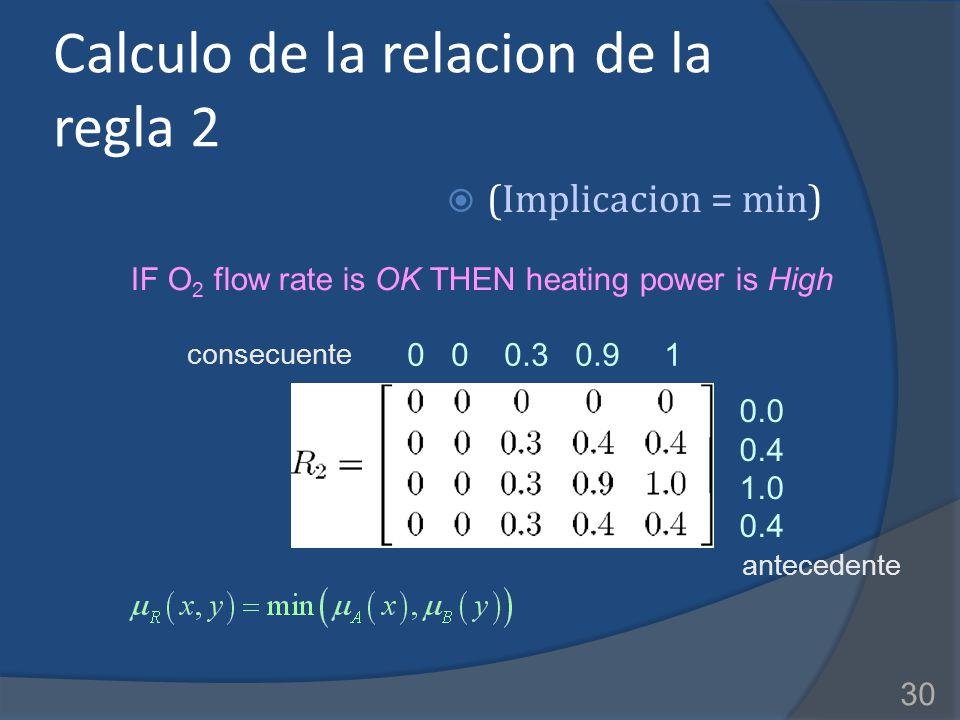 Calculo de la relacion de la regla 2