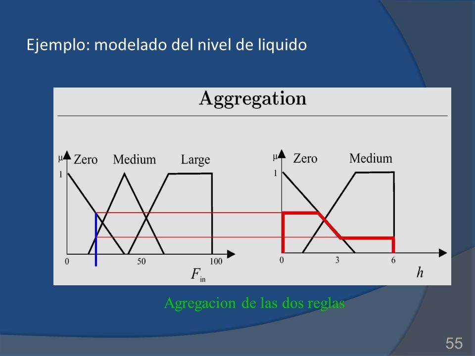 Ejemplo: modelado del nivel de liquido