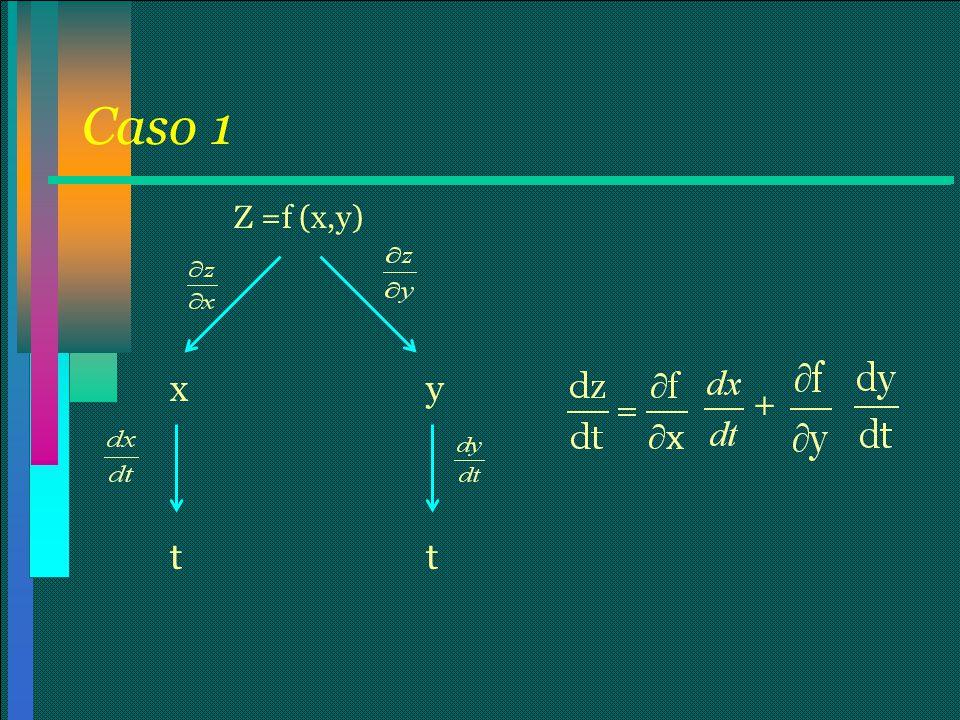 Caso 1 Z =f (x,y) x y + t t