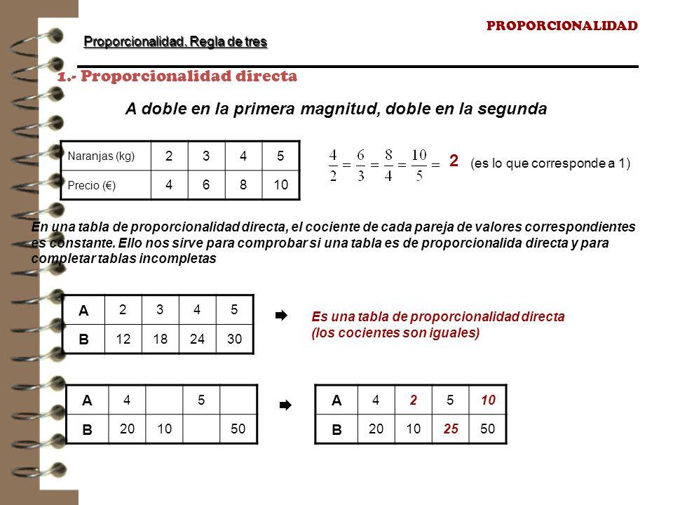 1.- Proporcionalidad directa
