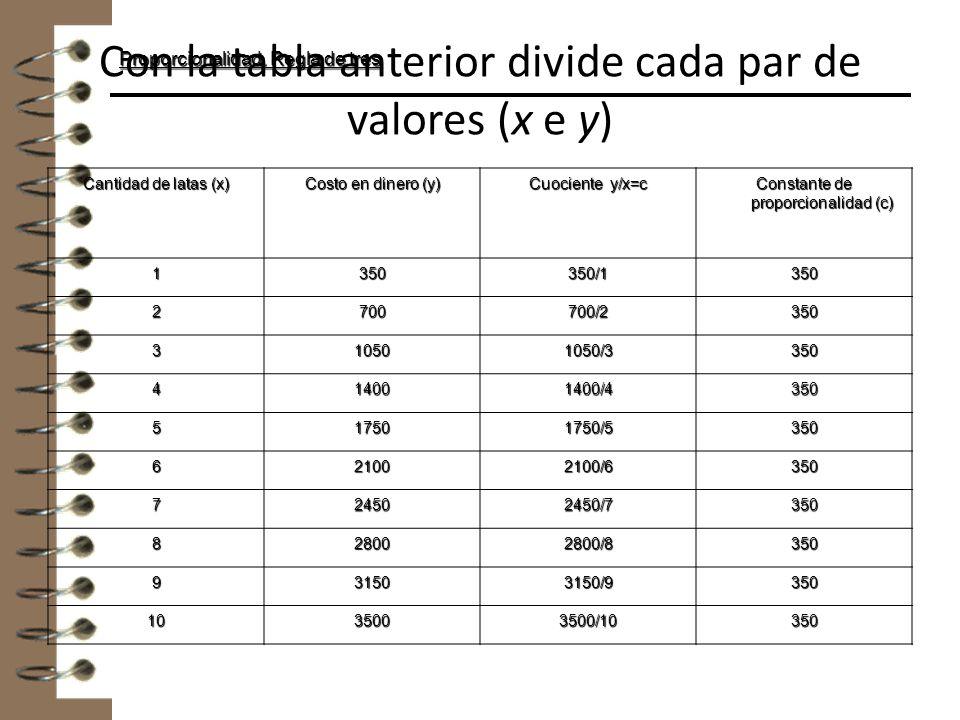 Con la tabla anterior divide cada par de valores (x e y)