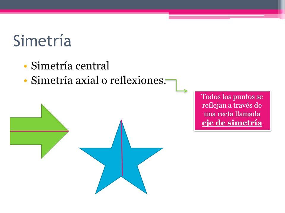 Simetría Simetría central Simetría axial o reflexiones.