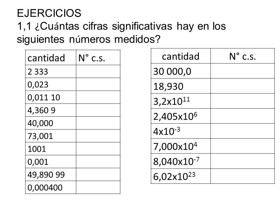EJERCICIOS 1,1 ¿Cuántas cifras significativas hay en los siguientes números medidos