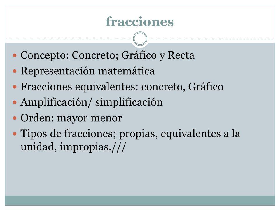 fracciones Concepto: Concreto; Gráfico y Recta