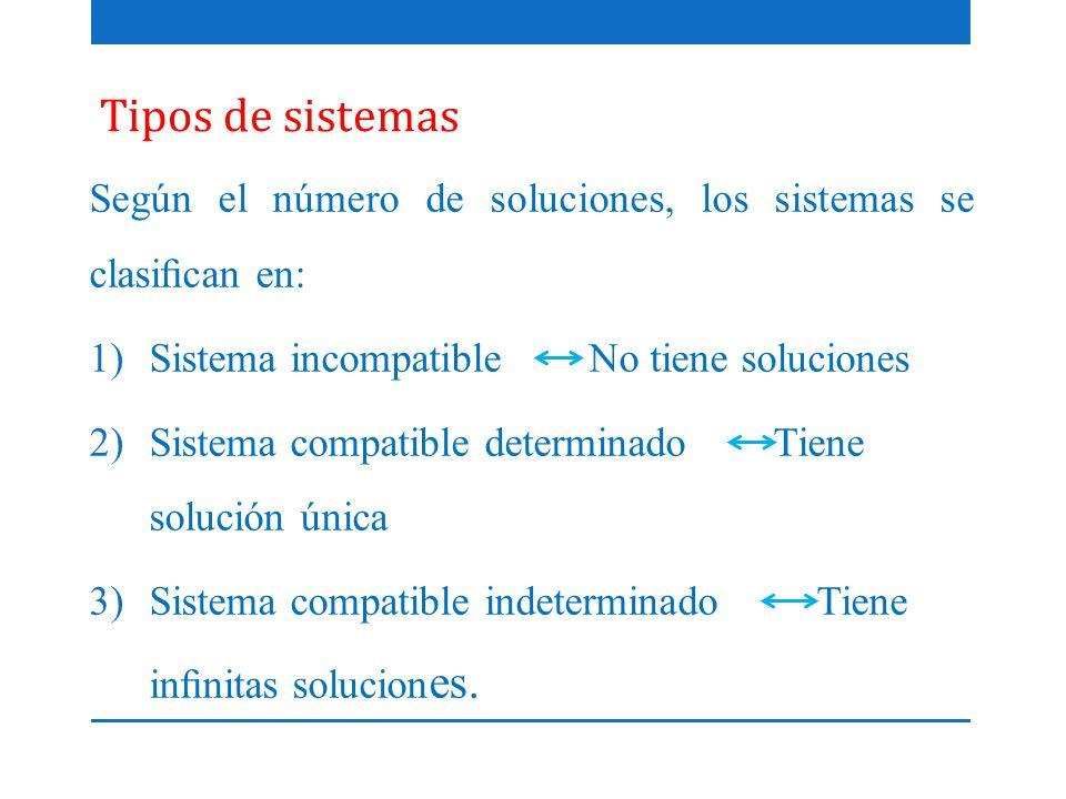 Tipos de sistemas Según el número de soluciones, los sistemas se clasifican en: Sistema incompatible No tiene soluciones.