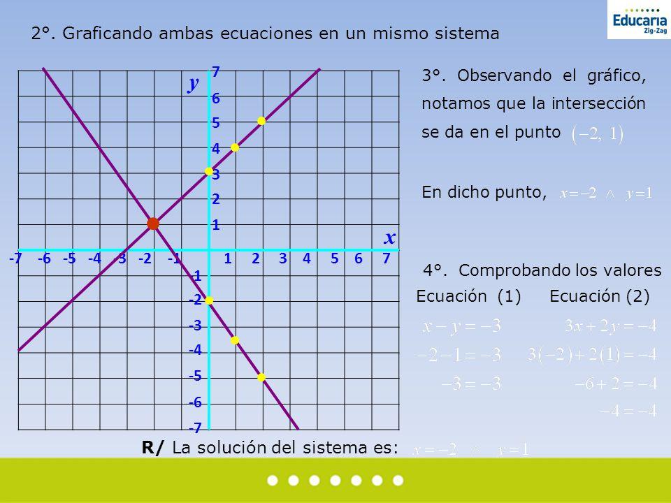y x 2°. Graficando ambas ecuaciones en un mismo sistema 7 6 5 4 3 2 1