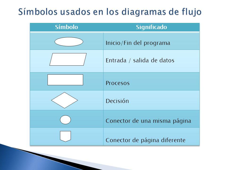 Símbolos usados en los diagramas de flujo