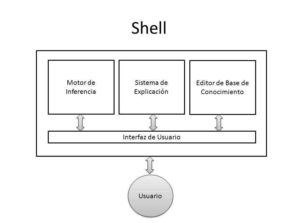 Shell Motor de Inferencia Sistema de Explicación
