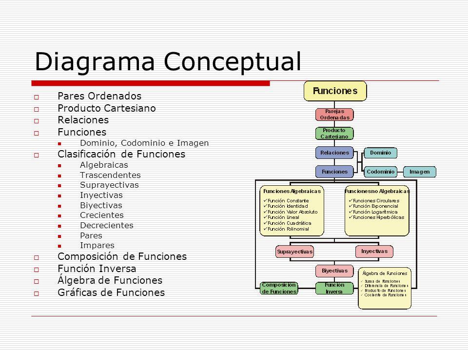 Diagrama Conceptual Pares Ordenados Producto Cartesiano Relaciones