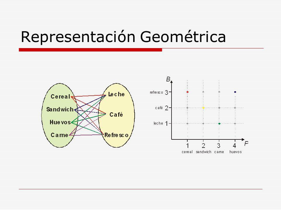 Representación Geométrica