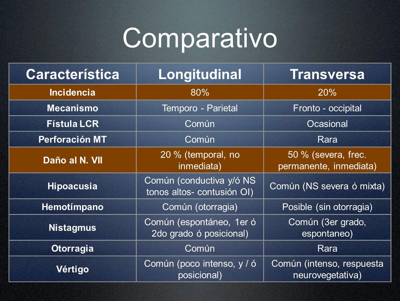 Comparativo Característica Longitudinal Transversa Incidencia 80% 20%