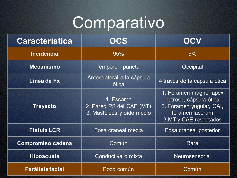 Comparativo Característica OCS OCV Incidencia 95% 5% Mecanismo