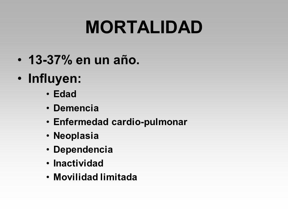 MORTALIDAD 13-37% en un año. Influyen: Edad Demencia
