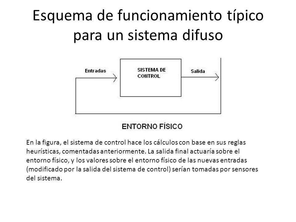 Esquema de funcionamiento típico para un sistema difuso