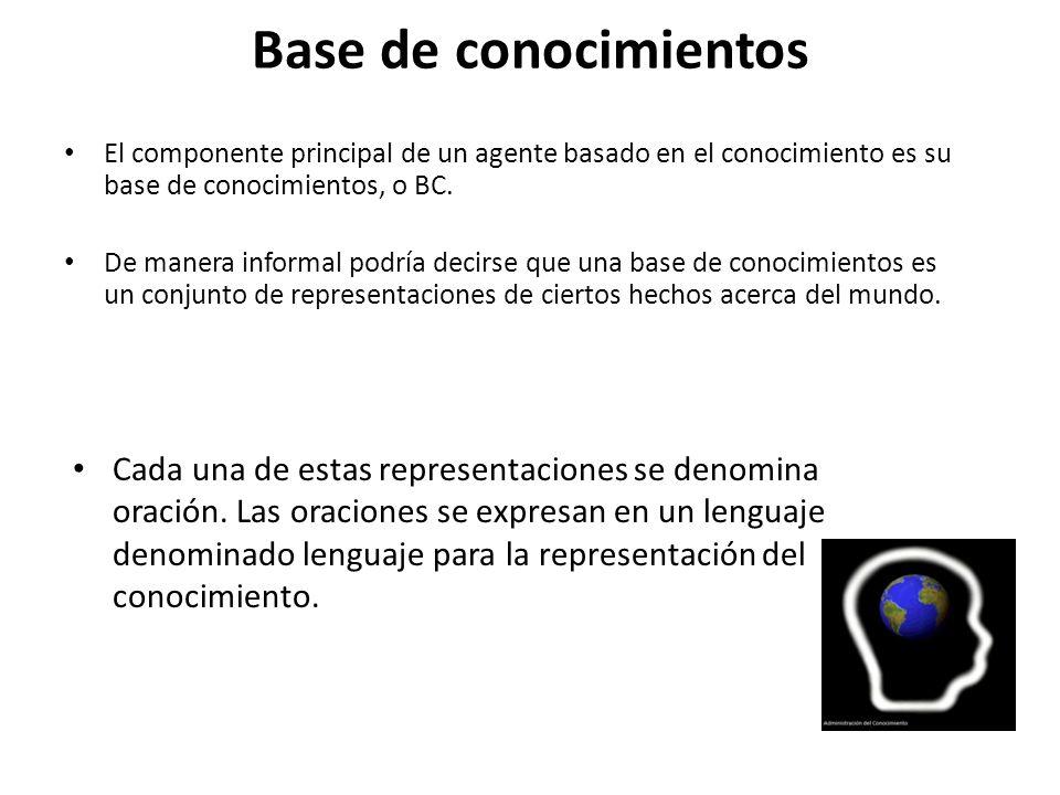 Base de conocimientos El componente principal de un agente basado en el conocimiento es su base de conocimientos, o BC.