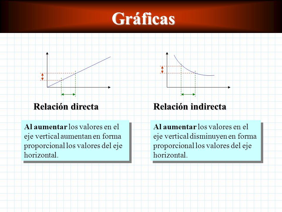 Gráficas Relación indirecta Relación directa