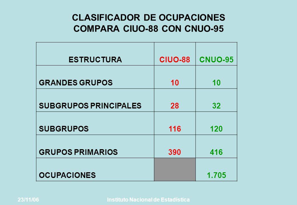 CLASIFICADOR DE OCUPACIONES COMPARA CIUO-88 CON CNUO-95