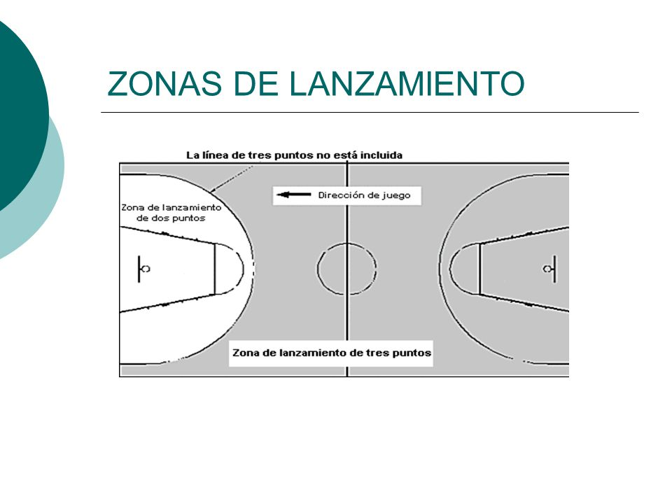 ZONAS DE LANZAMIENTO