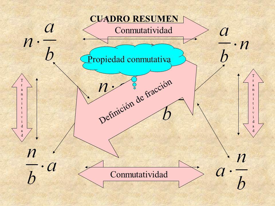 Definición de fracción Propiedad conmutativa