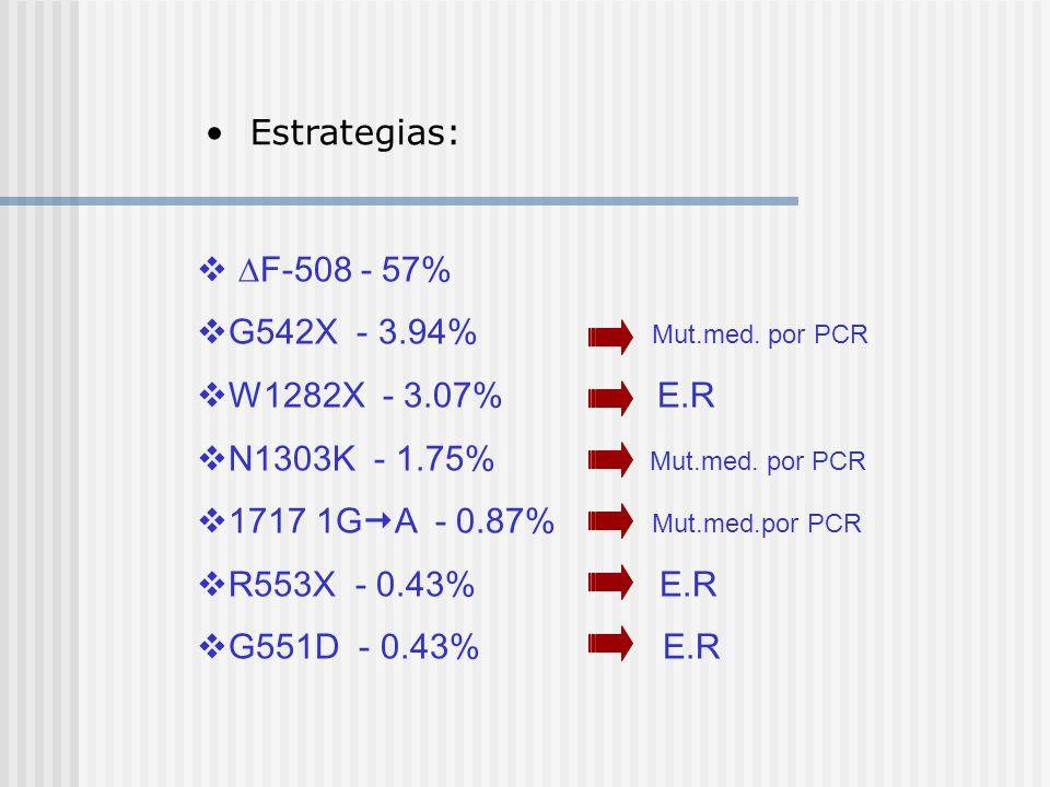 Estrategias: F-508 - 57% G542X - 3.94% Mut.med. por PCR. W1282X - 3.07% E.R.