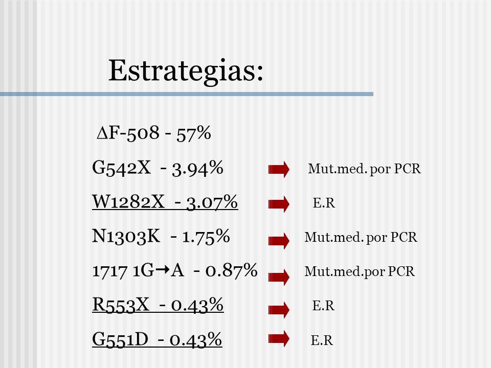 F-508 - 57% G542X - 3.94% Mut.med. por PCR W1282X - 3.07% E.R