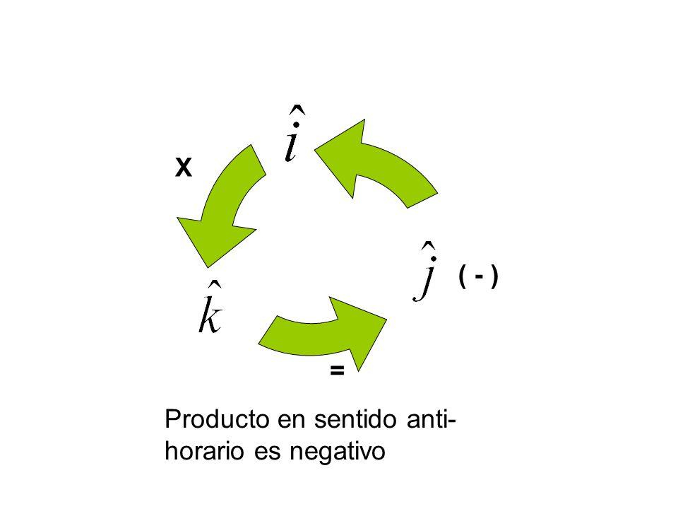 X ( - ) = Producto en sentido anti-horario es negativo