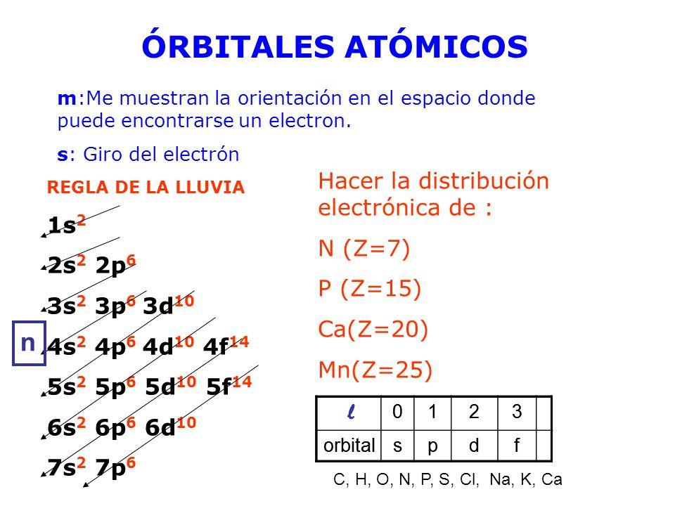 ÓRBITALES ATÓMICOS n Hacer la distribución electrónica de : N (Z=7)