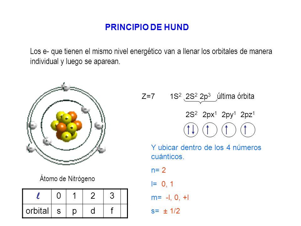 PRINCIPIO DE HUND Los e- que tienen el mismo nivel energético van a llenar los orbitales de manera individual y luego se aparean.
