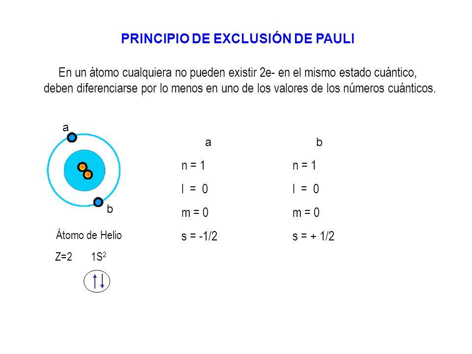 PRINCIPIO DE EXCLUSIÓN DE PAULI
