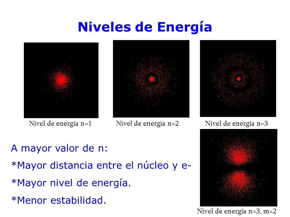 Niveles de Energía A mayor valor de n: