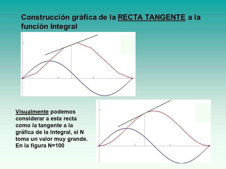 Construcción gráfica de la RECTA TANGENTE a la función Integral