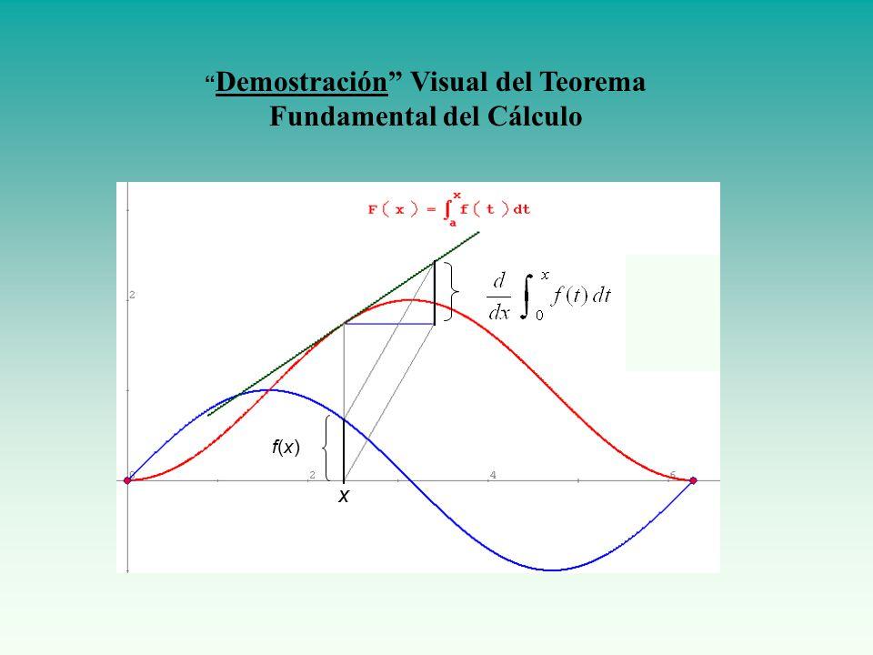 Demostración Visual del Teorema Fundamental del Cálculo