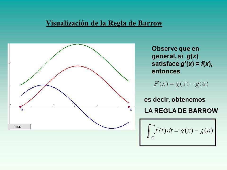 Visualización de la Regla de Barrow