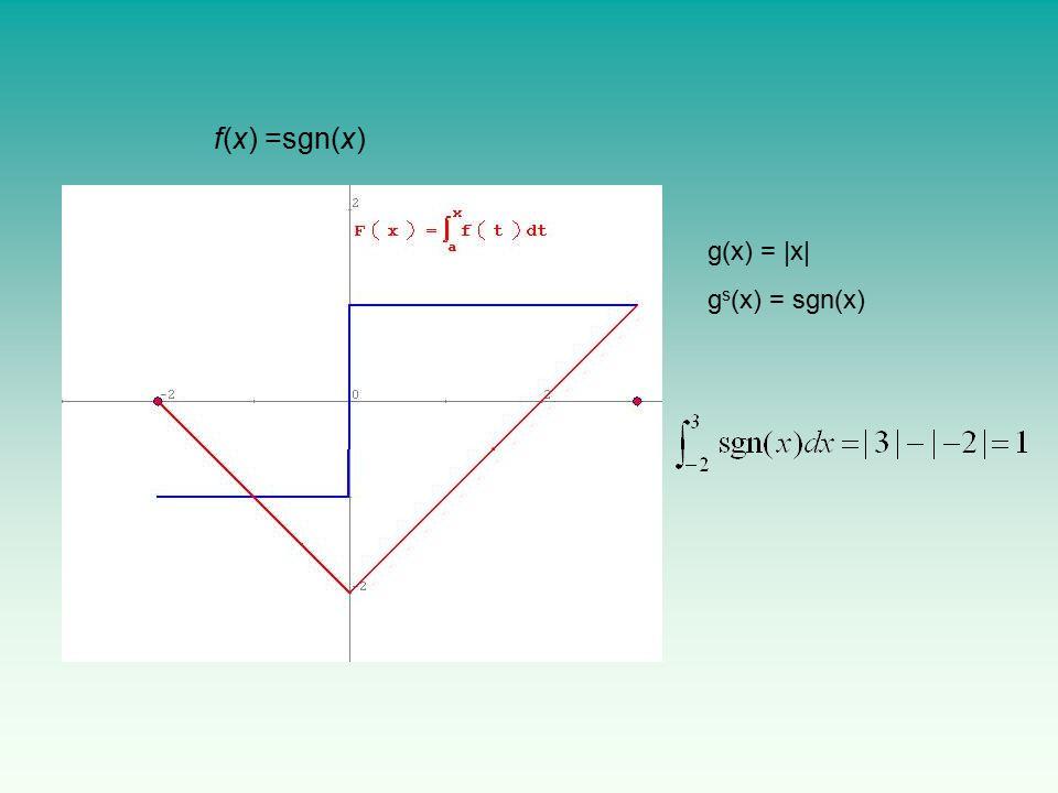 f(x) =sgn(x) g(x) = |x| gs(x) = sgn(x)