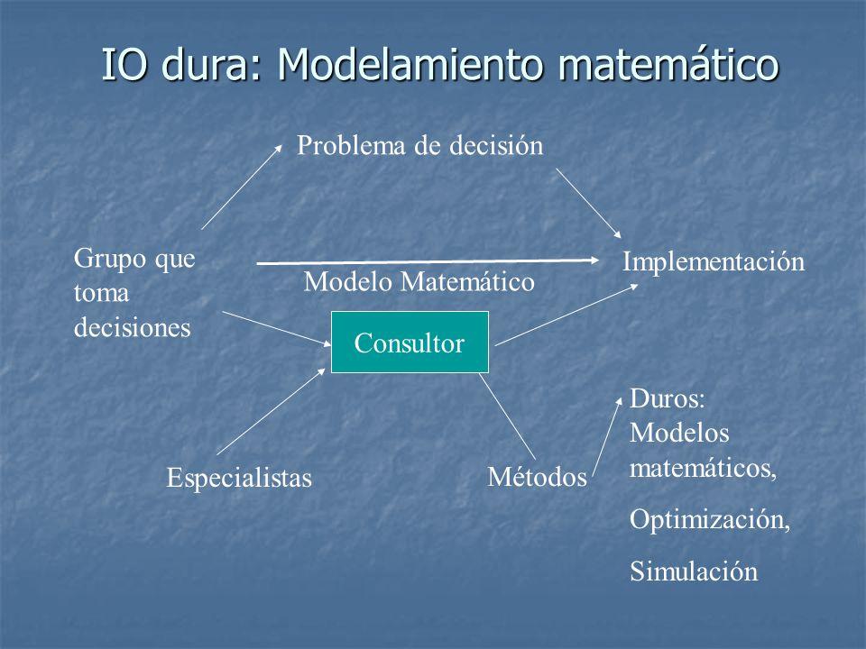 IO dura: Modelamiento matemático