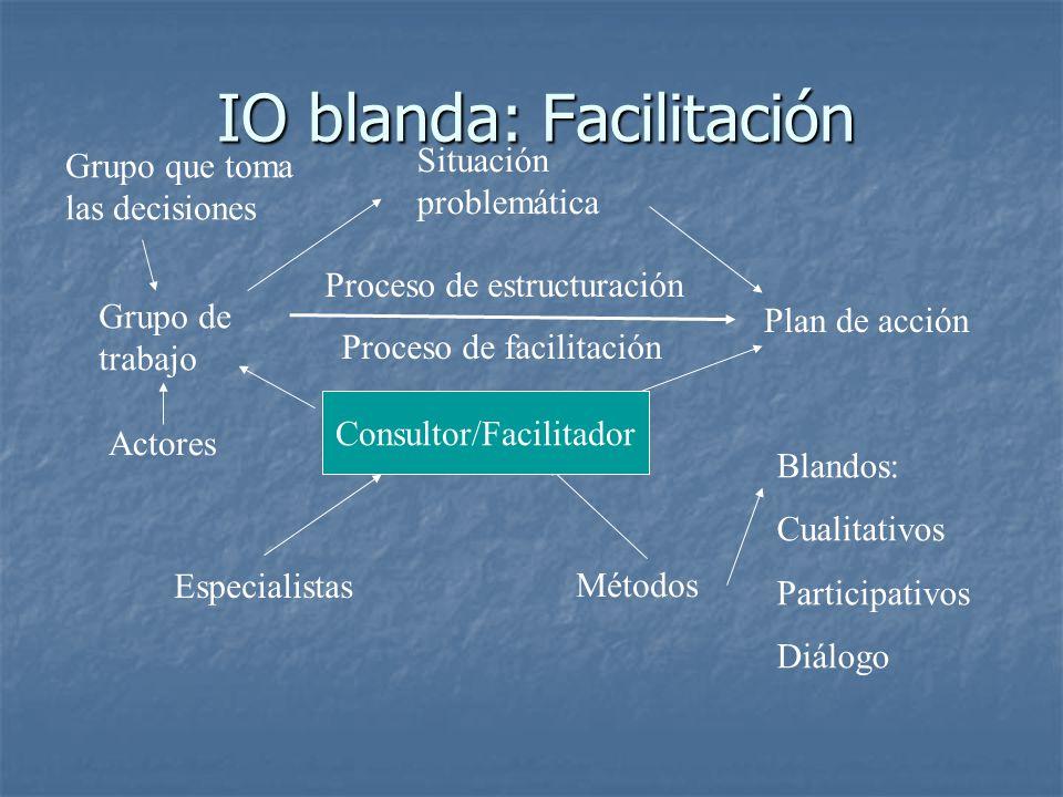 IO blanda: Facilitación
