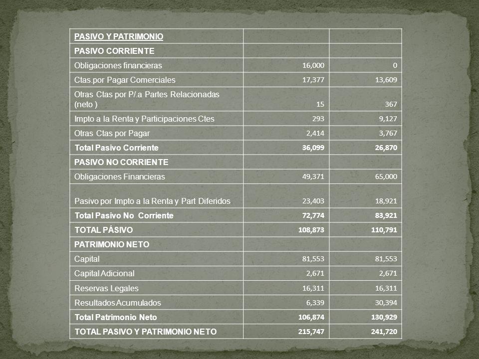 PASIVO Y PATRIMONIOPASIVO CORRIENTE. Obligaciones financieras. 16,000. Ctas.por Pagar Comerciales. 17,377.