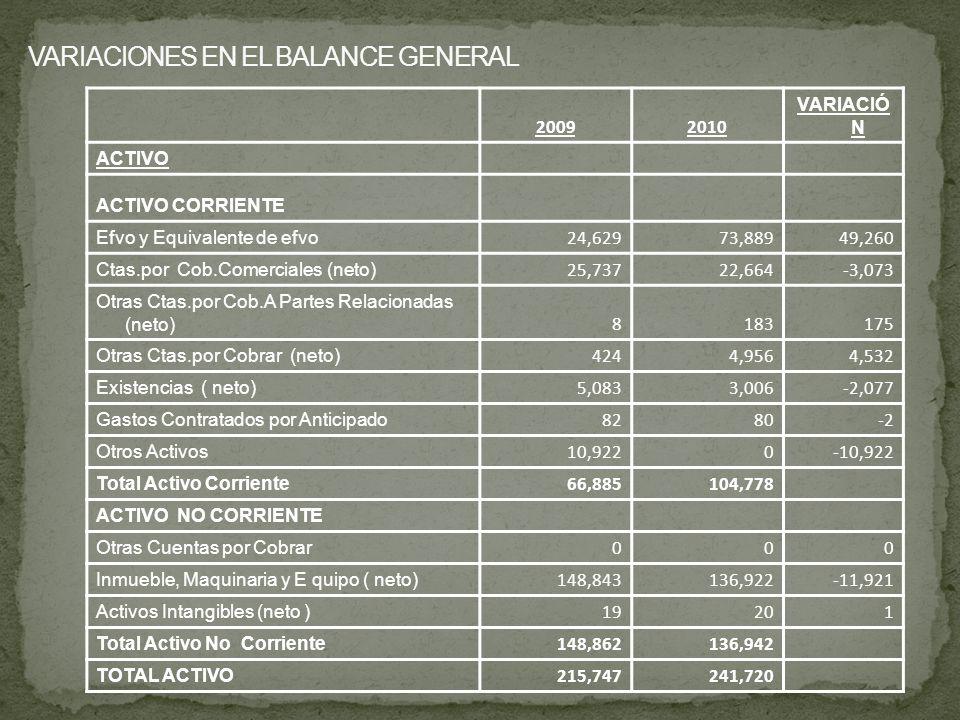 VARIACIONES EN EL BALANCE GENERAL