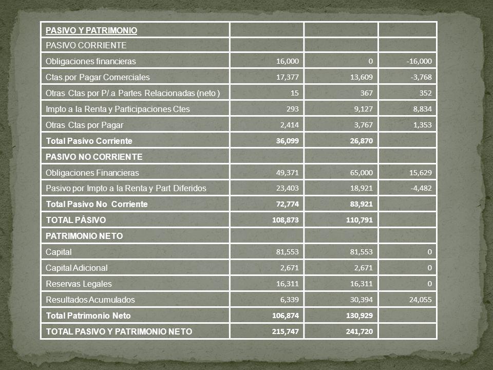 PASIVO Y PATRIMONIOPASIVO CORRIENTE. Obligaciones financieras. 16,000. -16,000. Ctas.por Pagar Comerciales.