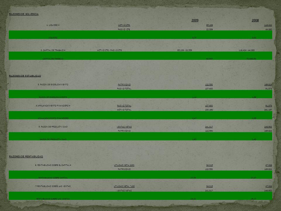 2009 2008 RAZONES DE SOLVENCIA 1. LIQUIDEZ = ACTIVO CTE. 85.106