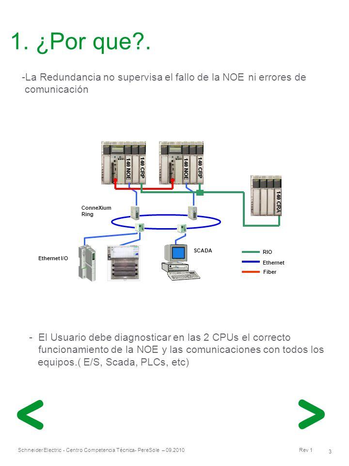 1. ¿Por que . La Redundancia no supervisa el fallo de la NOE ni errores de. comunicación. RIO. Ethernet.