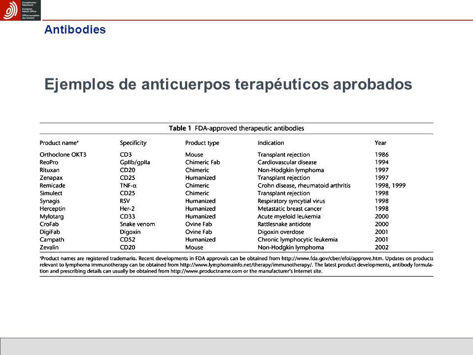 Ejemplos de anticuerpos terapéuticos aprobados