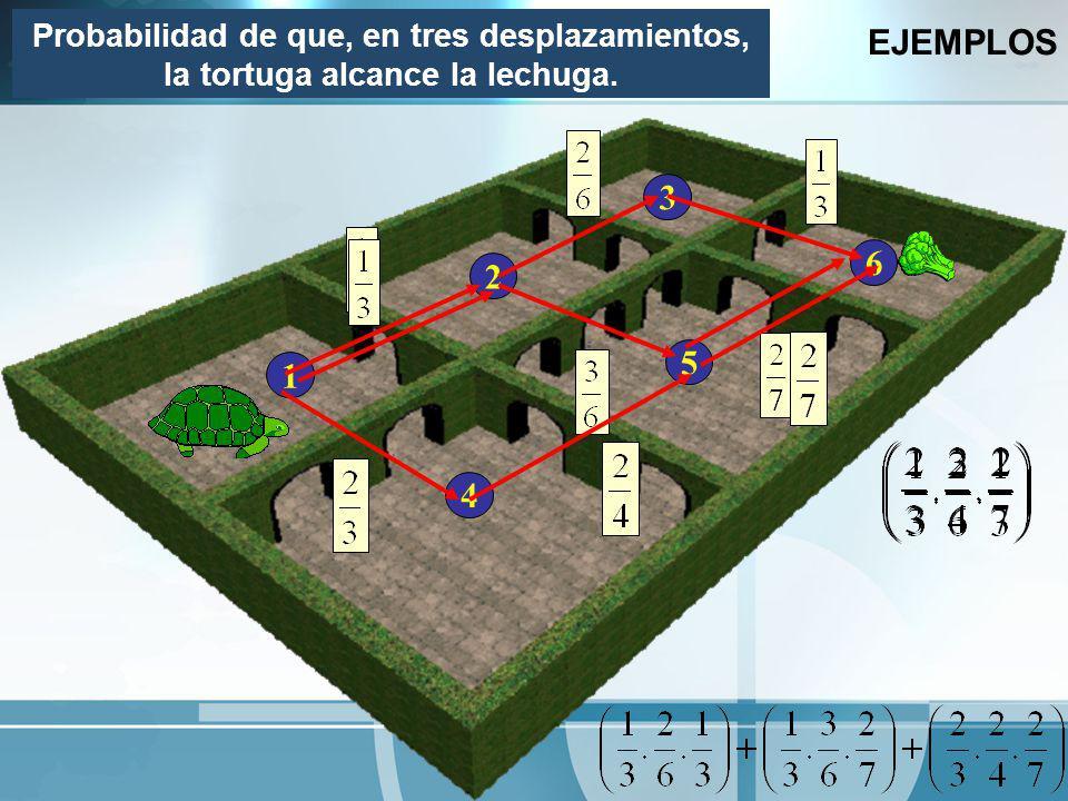 EJEMPLOS Probabilidad de que, en tres desplazamientos, la tortuga alcance la lechuga. 3 6 2 5 1 4
