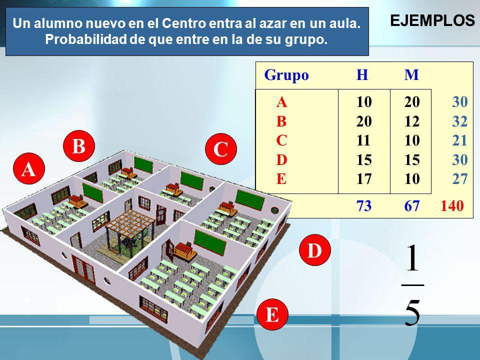 B C A D E EJEMPLOS Grupo H M A 10 20 30 B 20 12 32 C 11 10 21