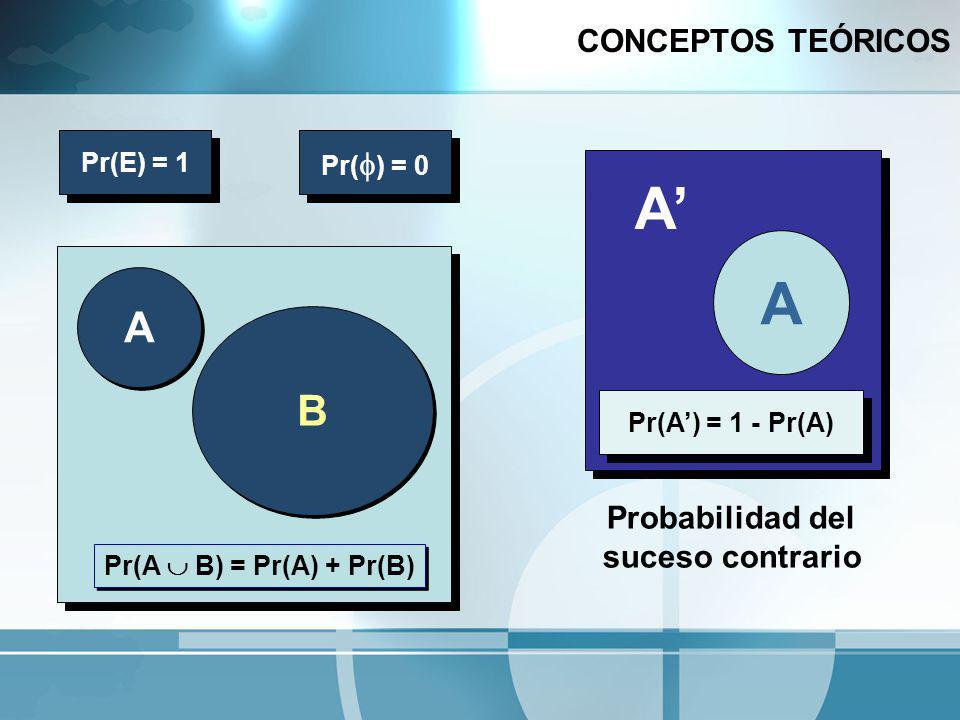 A' A A B CONCEPTOS TEÓRICOS Probabilidad del suceso contrario